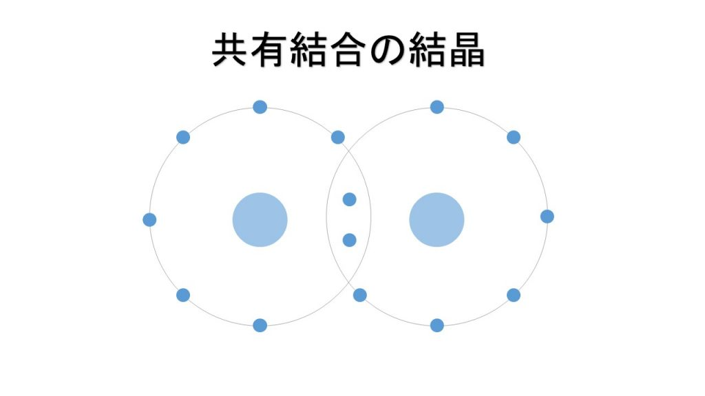 共有結合の結晶